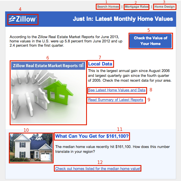 Links in Zillow emails