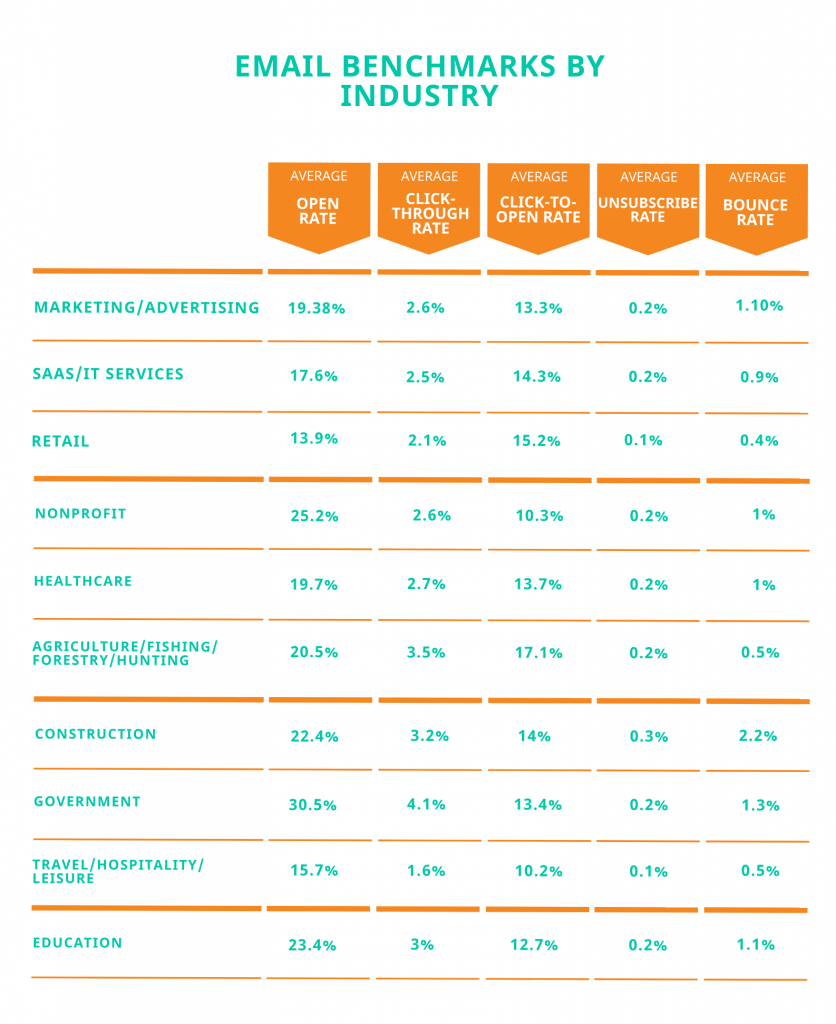 email marketing benchmarks by industry chart